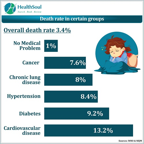 Death rate in certain groups | HealthSoul