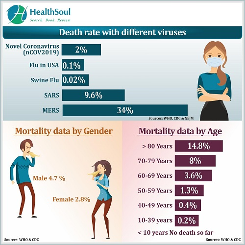 Death rate with different cases | HealthSoul