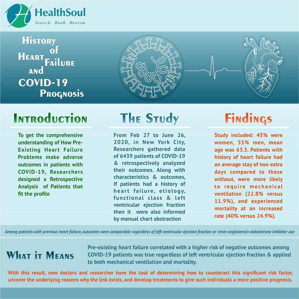 History of Heart Failure and COVID-19 Prognosis